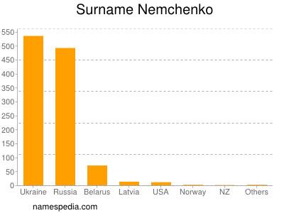 Surname Nemchenko