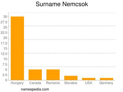 Surname Nemcsok