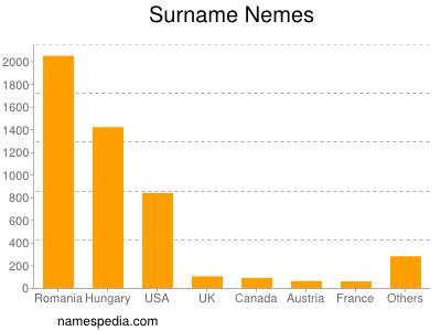 Surname Nemes