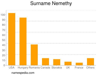 Surname Nemethy
