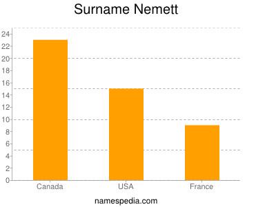 Surname Nemett