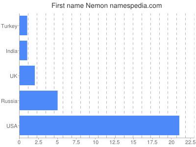 Given name Nemon