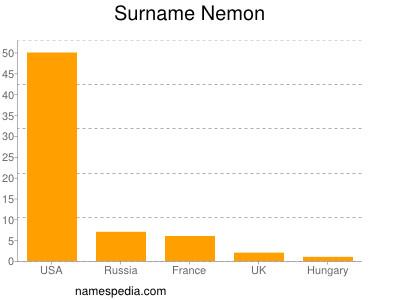 Surname Nemon
