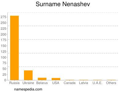 Surname Nenashev