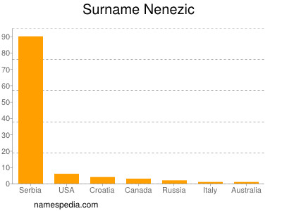 Surname Nenezic