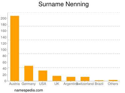 Surname Nenning