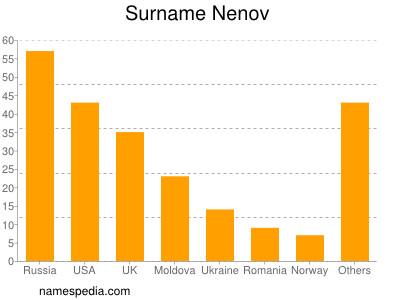 Surname Nenov