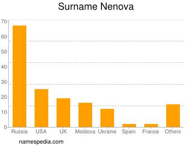 Surname Nenova