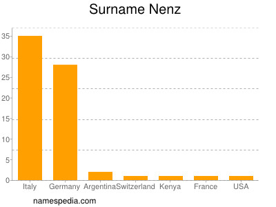 Surname Nenz