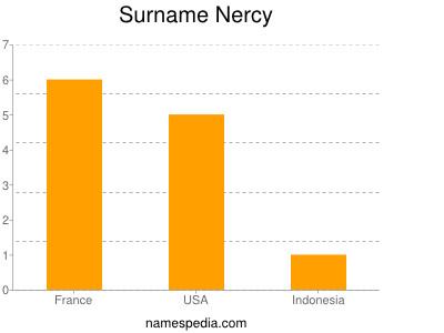 Surname Nercy