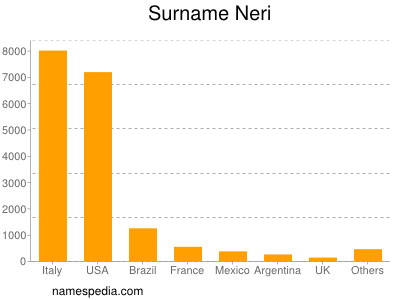 Surname Neri