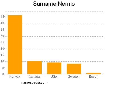 - Nermo_surname