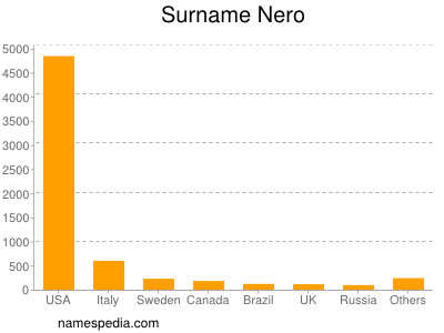 Surname Nero