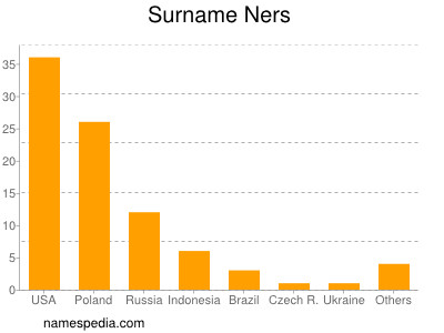 Surname Ners