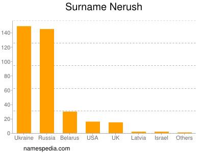 Surname Nerush