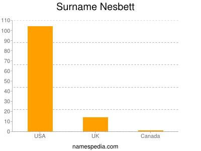 Surname Nesbett