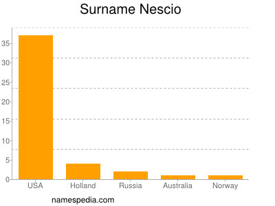 Surname Nescio