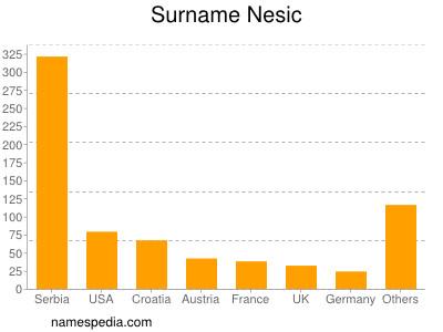 nom Nesic