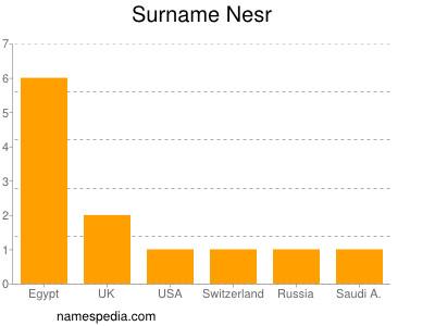 Surname Nesr