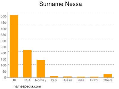 Surname Nessa