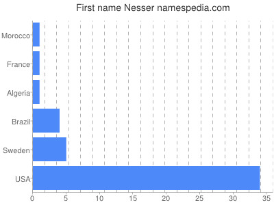 Given name Nesser