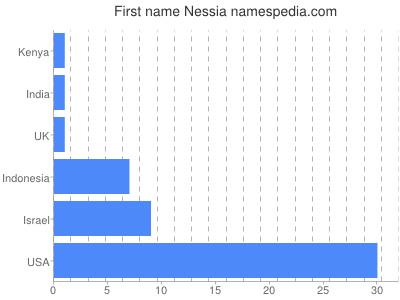 Given name Nessia