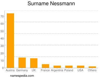 Surname Nessmann