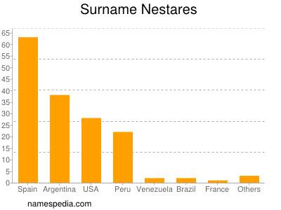 Surname Nestares