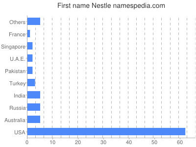 Given name Nestle
