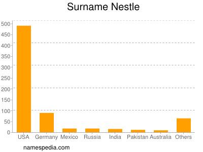 Surname Nestle