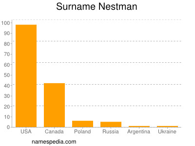 Surname Nestman