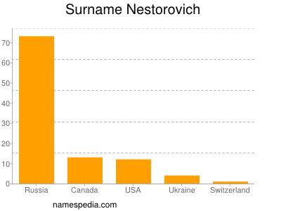 Surname Nestorovich