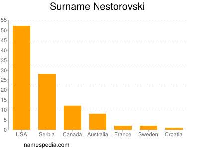nom Nestorovski