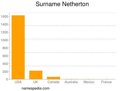 Familiennamen Netherton