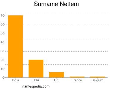 Surname Nettem