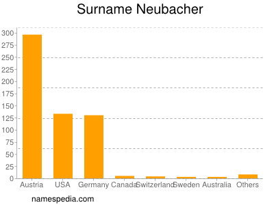 Surname Neubacher