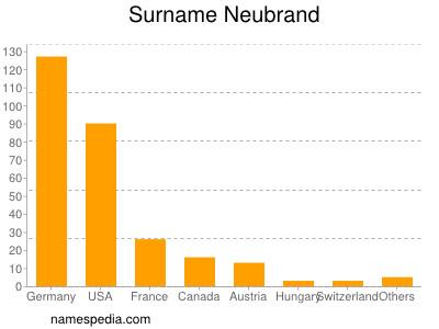 Surname Neubrand