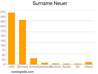 Surname Neuer