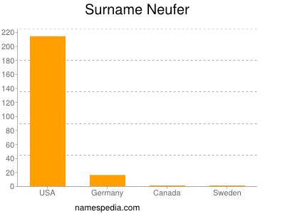 Surname Neufer