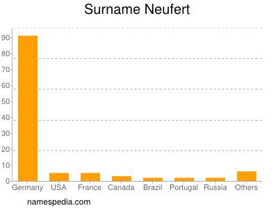 Surname Neufert