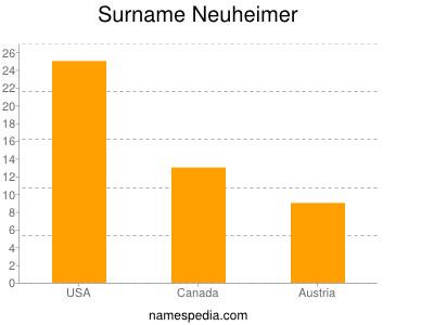 Familiennamen Neuheimer