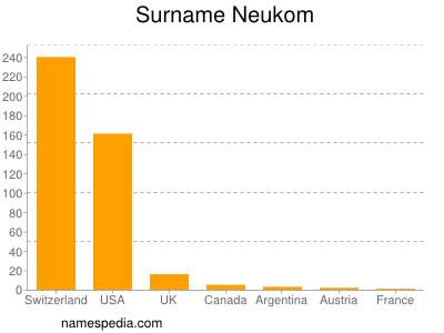 Surname Neukom