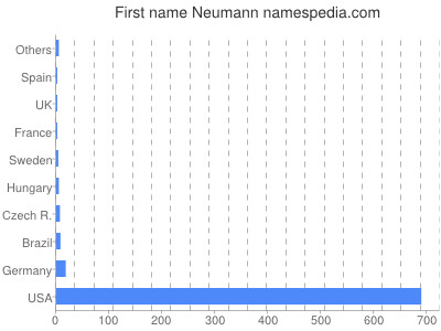 Given name Neumann