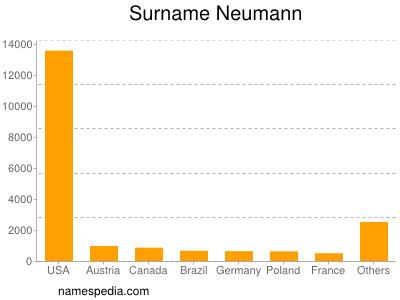 Surname Neumann