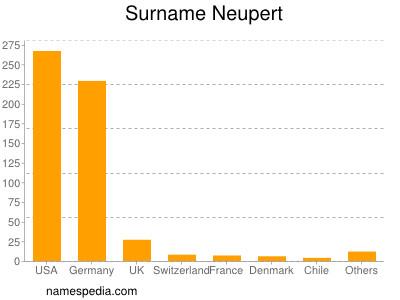 Surname Neupert