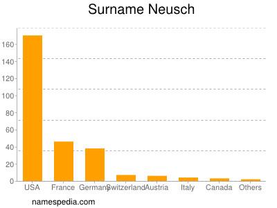 Surname Neusch