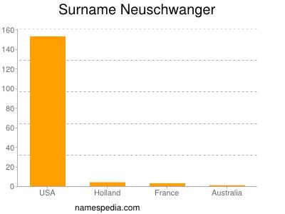 Surname Neuschwanger