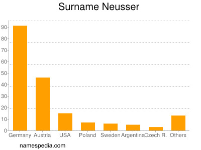 Surname Neusser