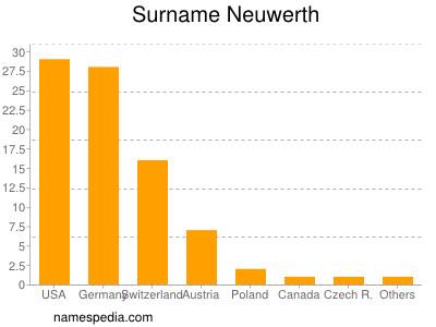 Surname Neuwerth