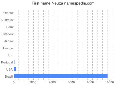 Given name Neuza